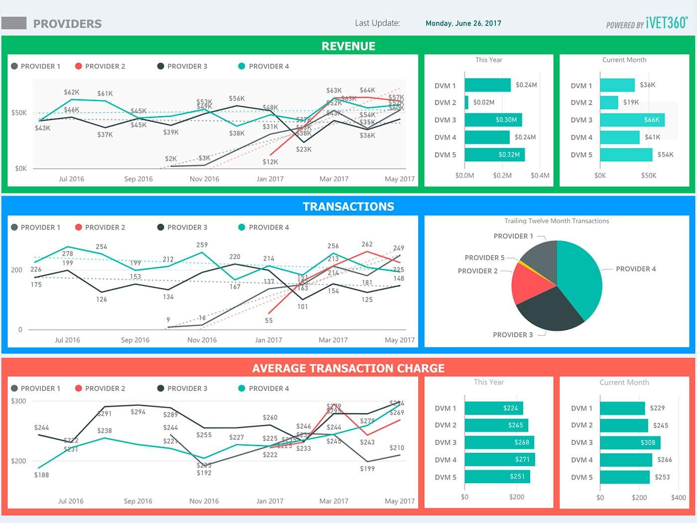 iVET360 unveils Pulse data dashboard