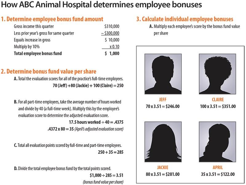 employee bonuses