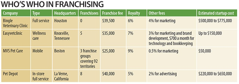 Who's who in veterinary hospital franchising
