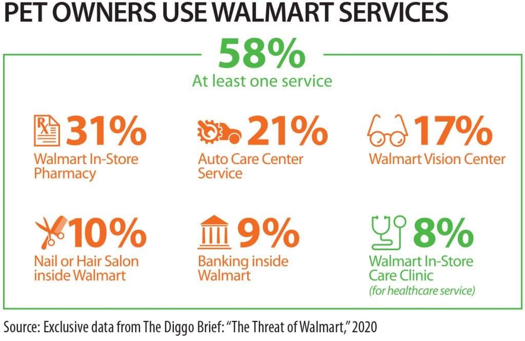Walmart services
