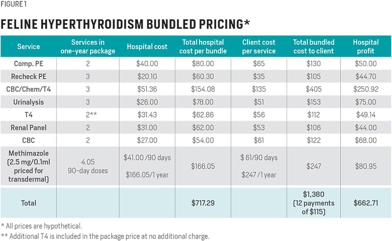 Bundled Pricing
