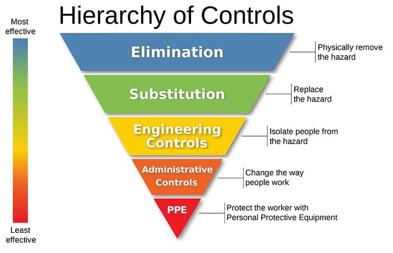 hazards hierarchy