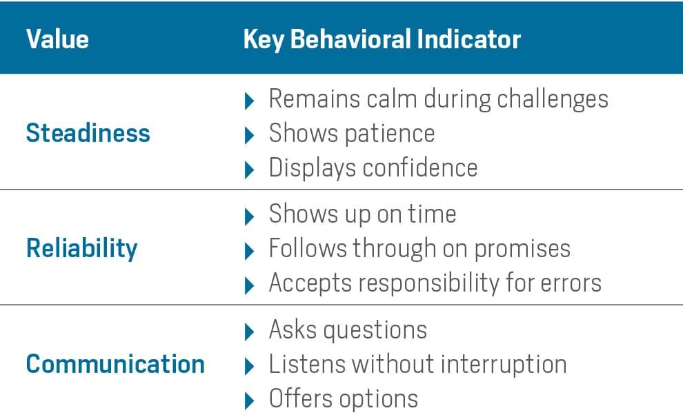 key behavioral indicators